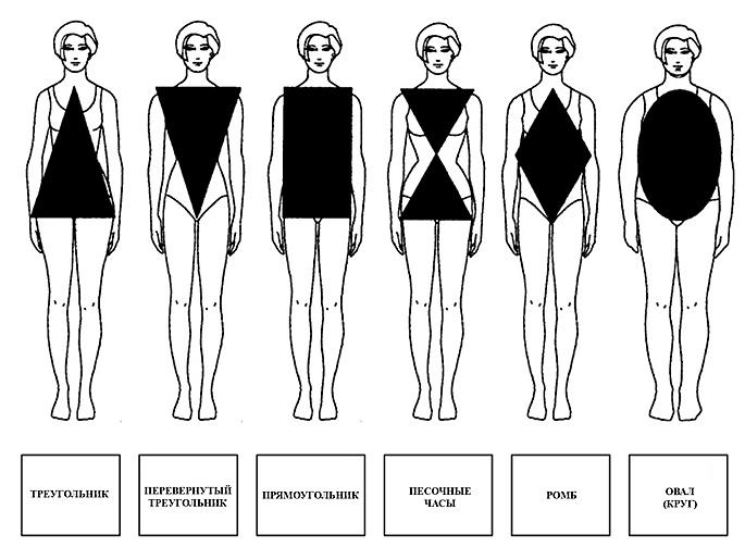Типы женских фигур - как выбрать платье для своей фигуры